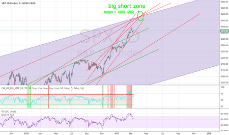SPX: S&P short zone