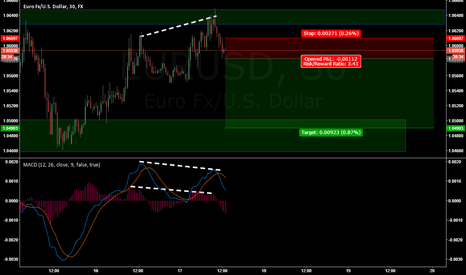 EURUSD: EURUSD SHORT (MDT) (CANCELLED)
