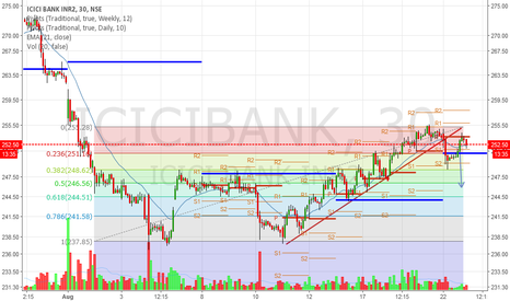 ICICIBANK: Broken rising support line -