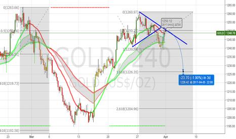 GOLD: Strong USD next week