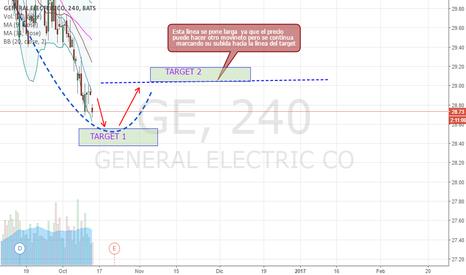 GE: GE retroceso del precio