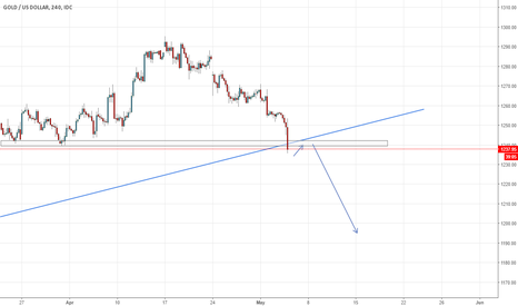 XAUUSD: wait for a pullback to join the short