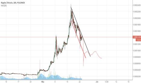 XRPBTC: ripple  stubborn  crash