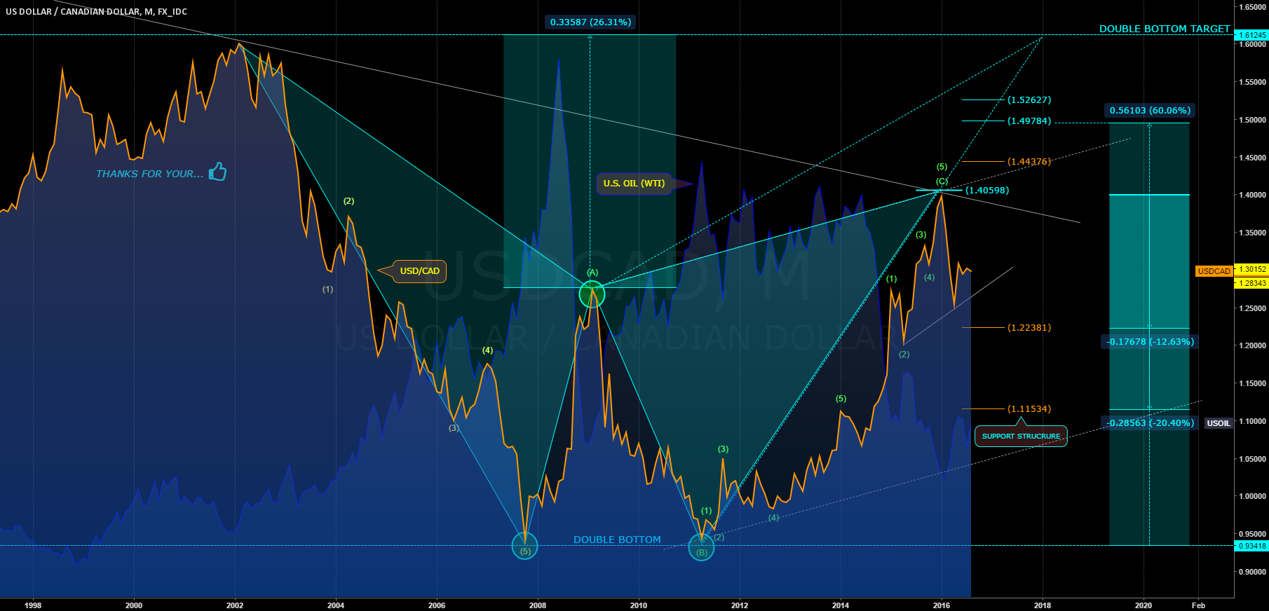 USDCAD: MONTHLY ANALYSIS
