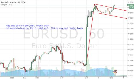 EURUSD: EUR/USD - bullish flag and pole breakout