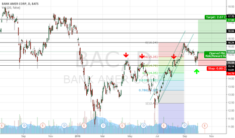 BAC: BAC - Bull flag