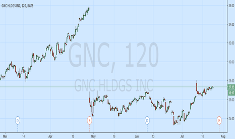 "GNC: Long GNC b4e.p.s. & Poss. ""Strategic Alternative"" Announcement"