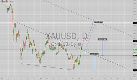 XAUUSD: GOLD, XAU/USD