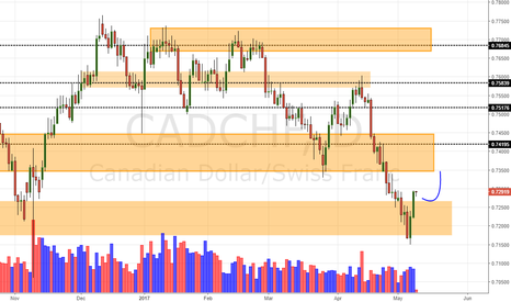 CADCHF: CAD/CHF Daily Update (9/5/17)