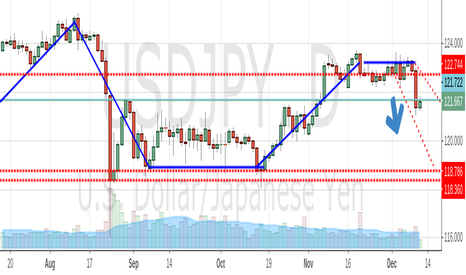 USDJPY: USDJPY GOING SHORT OR LONG
