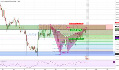 GBPNZD: Bearish Bat Pattern on GBP/NZD