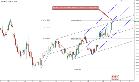 EURUSD: EURUSD close to reversing?