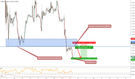 GBPUSD: GBPUSD, Potential Bearish Structure Trade