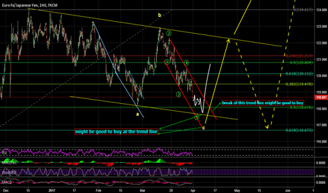 EURJPY: expected new low will a good chance for a buy