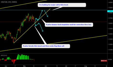 USDCAD: USDCAD look for buy at trendline for another move up.