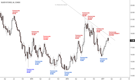 SI1!: Commercials short at last August levels in silver $SI_F, $SLV