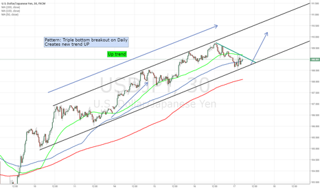 USDJPY: New trend on USD/JPY - Tripple bottom breakout