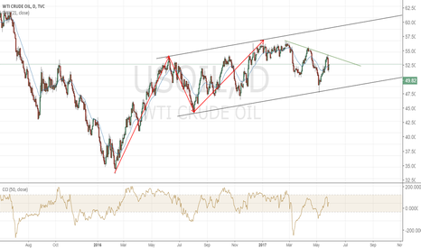 USOIL: What Is Going On With Crude Oil ??