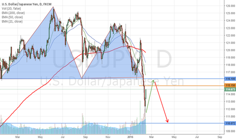 USDJPY: Head and sholders pattern completed