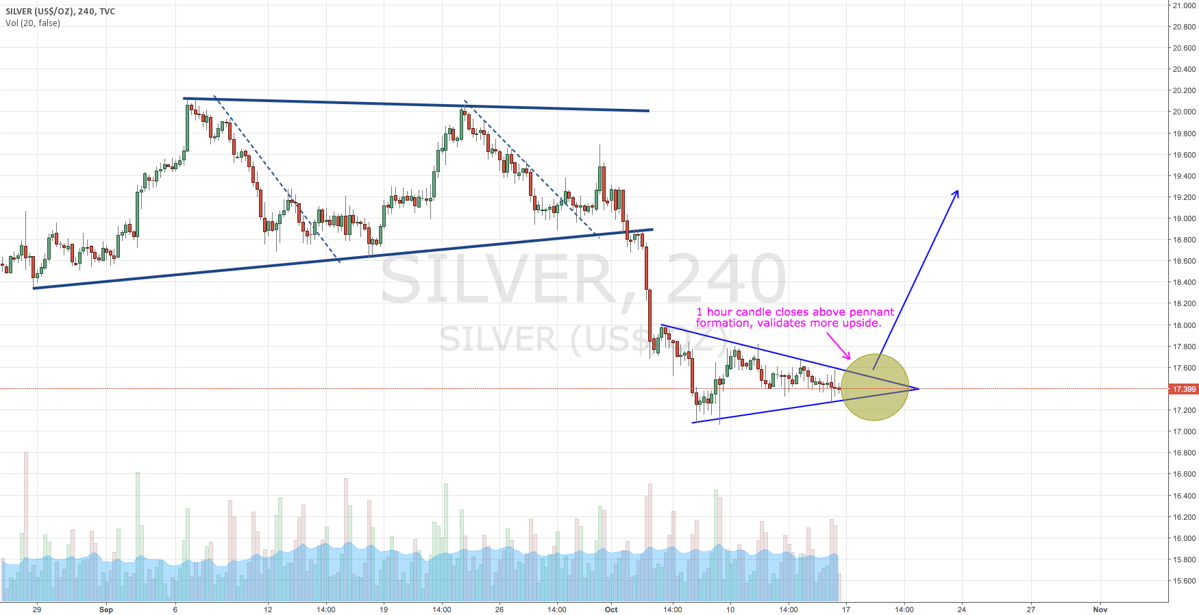 Silver more upside coming