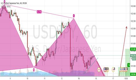 USDJPY: possible bullish pattern