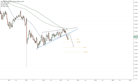 AUDCHF: AUDCHF Preparing To Drop (2 Year Ascending Wedge)