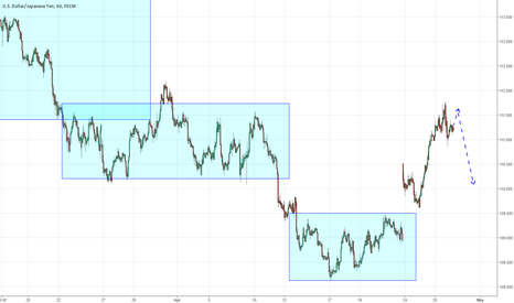 USDJPY: Yen can give point to short