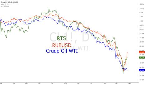 CL1!: Russia has a BIG economic problem
