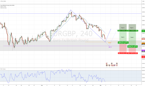 EURGBP: EURGBP Short - Structure Trade