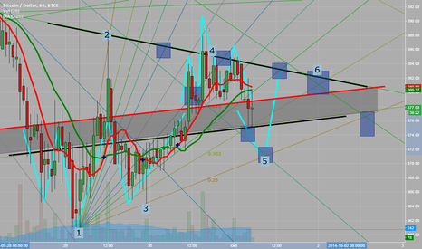 BTCUSD: triangle without clear purpose