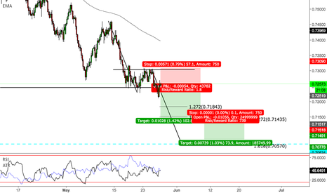 AUDCHF: AUDCHF - Downtrend / ABCD pattern