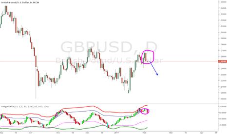 GBPUSD: Trade 6: GBPUSD Range Delta Short