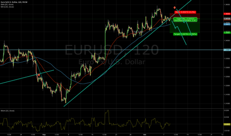 EURUSD: h2 short eurusd