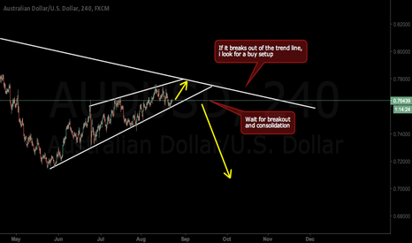 AUDUSD: Move down is nearly there