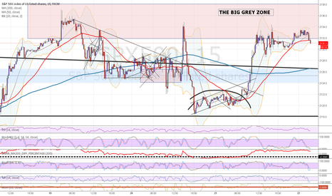 SPX500: SPX - the big grey zone (of resistance) and possible top of spx