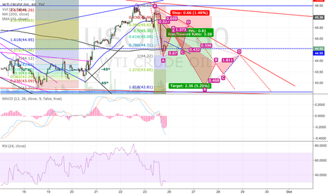 USOIL: Crude Oil Short opportunity