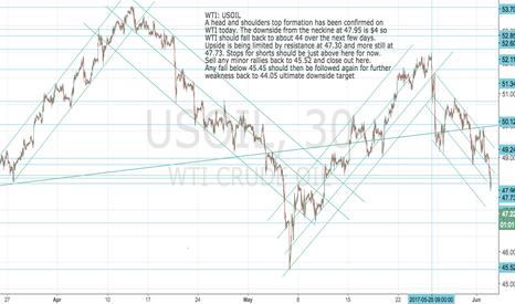 USOIL: WTI: USOIL: Head and Shoulders signals $44