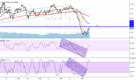 CL1!: long for this week
