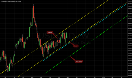 USDCAD: Ascending Channel on USD/CAD @ W1