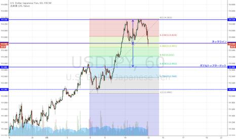USDJPY: USD/JPY 短期ダブルトップのネックライン形成か