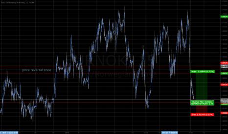 EURNOK: EURNOK 15m 1month bottom of range bouncing support