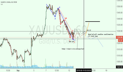 XAUUSD: Now we have to wait