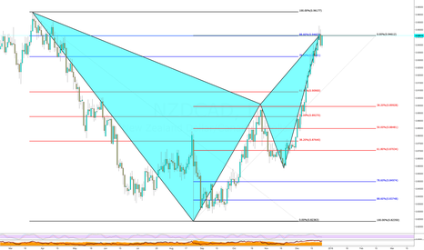 NZDCAD: Secondary Retest of the PRZ