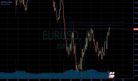 EURUSD: Перспектива EURUSD