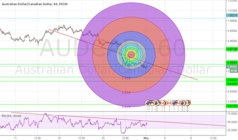 AUDCAD: AUD/CAD SHORT, BEARISH TREND