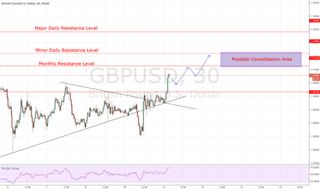 GBPUSD: GBPUSD: Ride the Trend to Consolidation - BUY