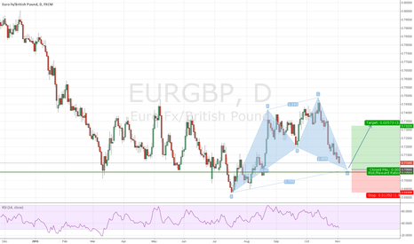 EURGBP: EURGBP Cypher Pattern in the Works - Long