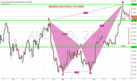 AUDCAD: AUD/CAD BEARISH BUTTERFLY PATTERN