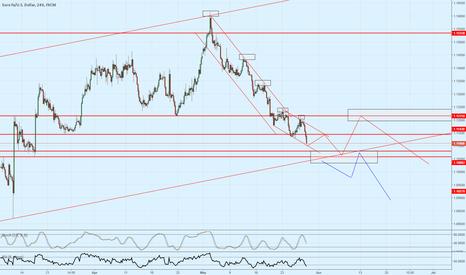 EURUSD: EUR/USD at key area