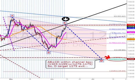 XAUUSD: Go short 1275 nearby for AB=CD target 1175 exit..
